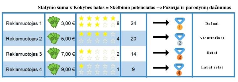 Kokybės balo schemos pavyzdys